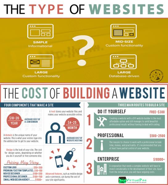 cost-of-building-website