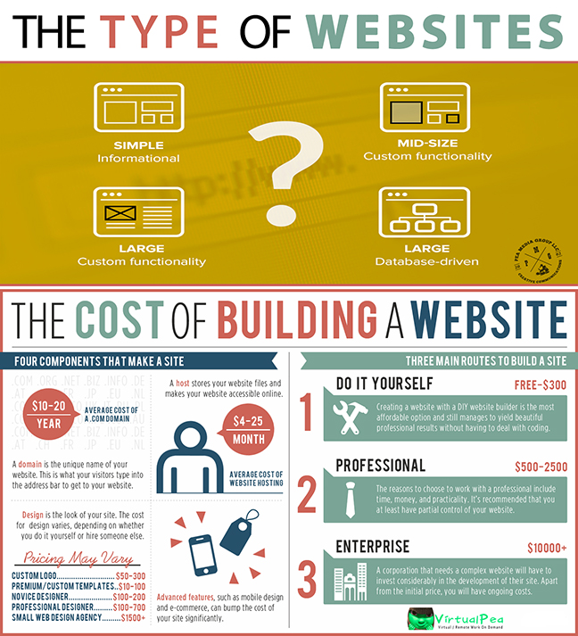 The Cost to Build a Website - PMG: VirtualPea