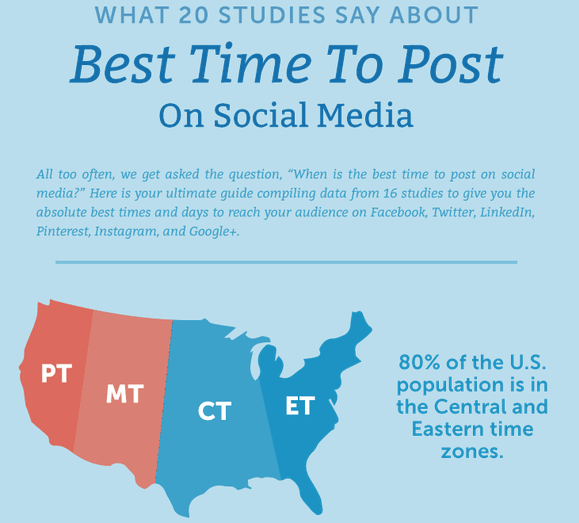 best-times-to-post-on-social-media-platforms